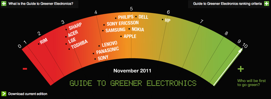 greenpeace-november-2011