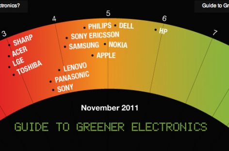 Greenpeace da a HP la mejor nota