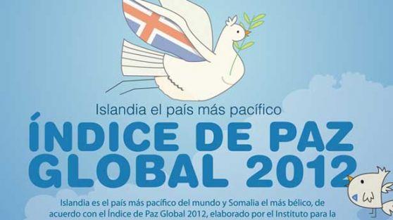 El país más pacífico del planeta es Islandia