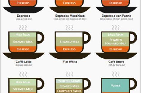 Beber café puede reducir enfermedades cardiacas