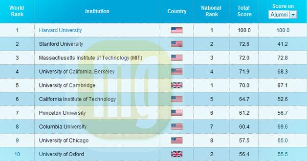 Universidades: las mejores del mundo en el 2013
