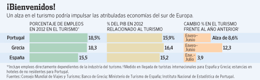 alza del turismo-sur de europa-boom turismo-turismo en espania