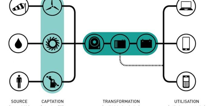 Proyectos de código abierto: energía compartida a coste cero