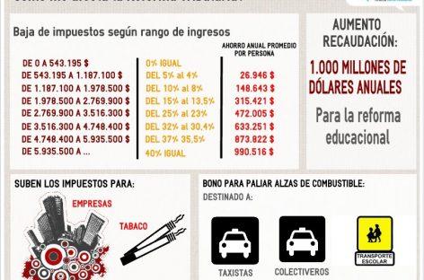 Chile, una reforma tributaria que pretende reducir la desigualdad