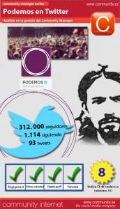 Análisis-Podemos-en-Twitter