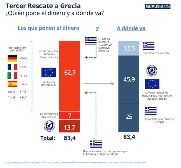 rescate-grecia-quien pone-adonde va el rescate-deuda griega