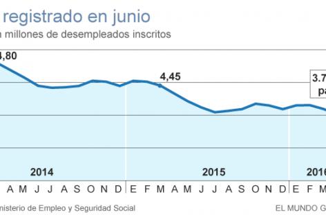 En España el paro cae con fuerza en el mes de junio