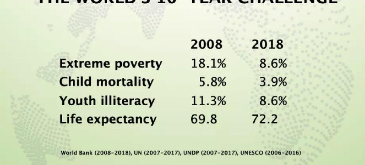 #10YearsChallenge, una década de buenas noticias para la humanidad